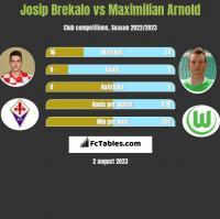 Josip Brekalo vs Maximilian Arnold h2h player stats