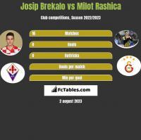 Josip Brekalo vs Milot Rashica h2h player stats