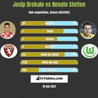 Josip Brekalo vs Renato Steffen h2h player stats