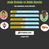 Josip Brekalo vs Robin Knoche h2h player stats