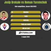 Josip Brekalo vs Roman Yaremchuk h2h player stats
