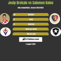 Josip Brekalo vs Salomon Kalou h2h player stats