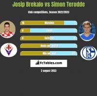 Josip Brekalo vs Simon Terodde h2h player stats