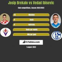 Josip Brekalo vs Vedad Ibisevic h2h player stats
