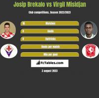 Josip Brekalo vs Virgil Misidjan h2h player stats