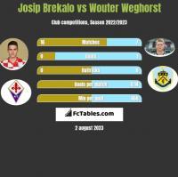 Josip Brekalo vs Wouter Weghorst h2h player stats