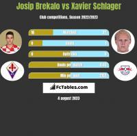 Josip Brekalo vs Xavier Schlager h2h player stats