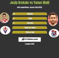 Josip Brekalo vs Yunus Malli h2h player stats