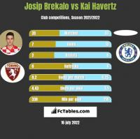 Josip Brekalo vs Kai Havertz h2h player stats