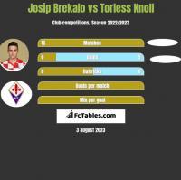 Josip Brekalo vs Torless Knoll h2h player stats