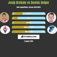 Josip Brekalo vs Dennis Geiger h2h player stats