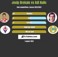 Josip Brekalo vs Adi Nalic h2h player stats