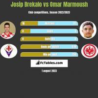 Josip Brekalo vs Omar Marmoush h2h player stats