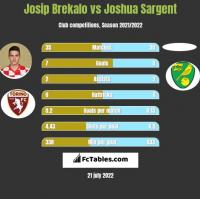 Josip Brekalo vs Joshua Sargent h2h player stats