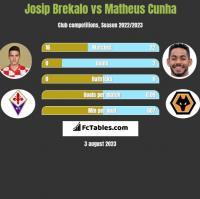 Josip Brekalo vs Matheus Cunha h2h player stats