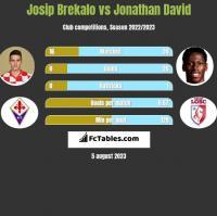 Josip Brekalo vs Jonathan David h2h player stats