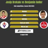 Josip Brekalo vs Benjamin Goller h2h player stats