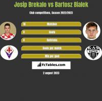 Josip Brekalo vs Bartosz Bialek h2h player stats