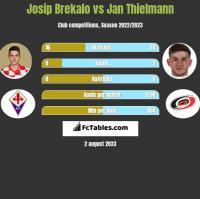 Josip Brekalo vs Jan Thielmann h2h player stats