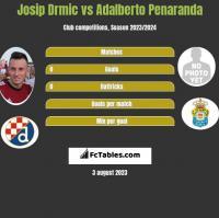 Josip Drmić vs Adalberto Penaranda h2h player stats