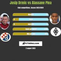 Josip Drmic vs Alassane Plea h2h player stats