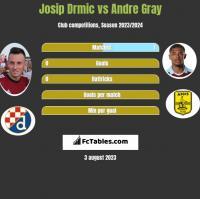 Josip Drmić vs Andre Gray h2h player stats