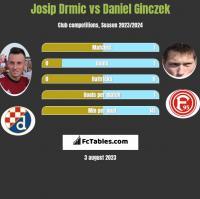 Josip Drmic vs Daniel Ginczek h2h player stats