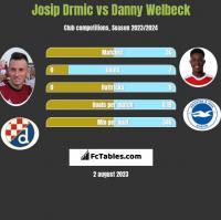 Josip Drmić vs Danny Welbeck h2h player stats