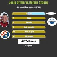 Josip Drmić vs Dennis Srbeny h2h player stats