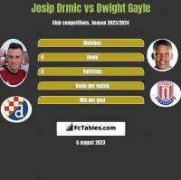 Josip Drmić vs Dwight Gayle h2h player stats