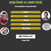 Josip Drmić vs Jamie Vardy h2h player stats