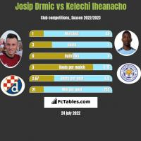 Josip Drmic vs Kelechi Iheanacho h2h player stats