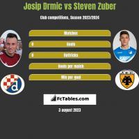 Josip Drmic vs Steven Zuber h2h player stats
