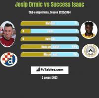 Josip Drmić vs Success Isaac h2h player stats