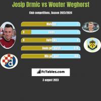 Josip Drmic vs Wouter Weghorst h2h player stats