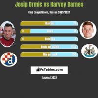 Josip Drmić vs Harvey Barnes h2h player stats