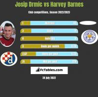 Josip Drmic vs Harvey Barnes h2h player stats