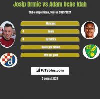 Josip Drmić vs Adam Uche Idah h2h player stats