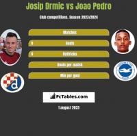 Josip Drmić vs Joao Pedro h2h player stats