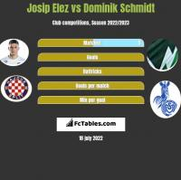 Josip Elez vs Dominik Schmidt h2h player stats