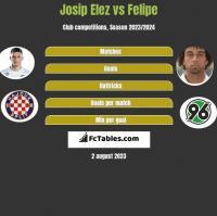 Josip Elez vs Felipe h2h player stats