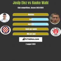 Josip Elez vs Hauke Wahl h2h player stats