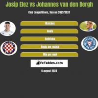 Josip Elez vs Johannes van den Bergh h2h player stats