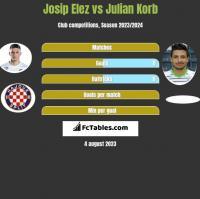 Josip Elez vs Julian Korb h2h player stats