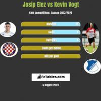 Josip Elez vs Kevin Vogt h2h player stats