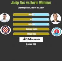 Josip Elez vs Kevin Wimmer h2h player stats
