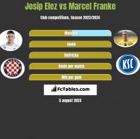 Josip Elez vs Marcel Franke h2h player stats