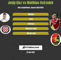 Josip Elez vs Matthias Ostrzolek h2h player stats