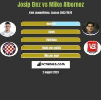 Josip Elez vs Miiko Albornoz h2h player stats