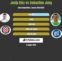 Josip Elez vs Sebastian Jung h2h player stats